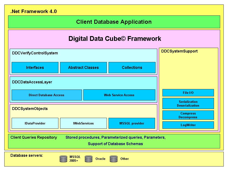 Schema of DDCF